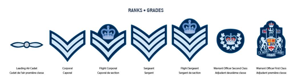 Uniform Care – 754 Phoenix Squadron RCACS